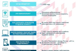 С начала 2020 года в России осуществляется переход на электронные трудовые книжки