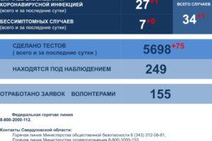 В Свердловской области выявлено 254 новых случая COVID-19